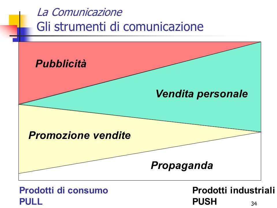 La Comunicazione Gli strumenti di comunicazione