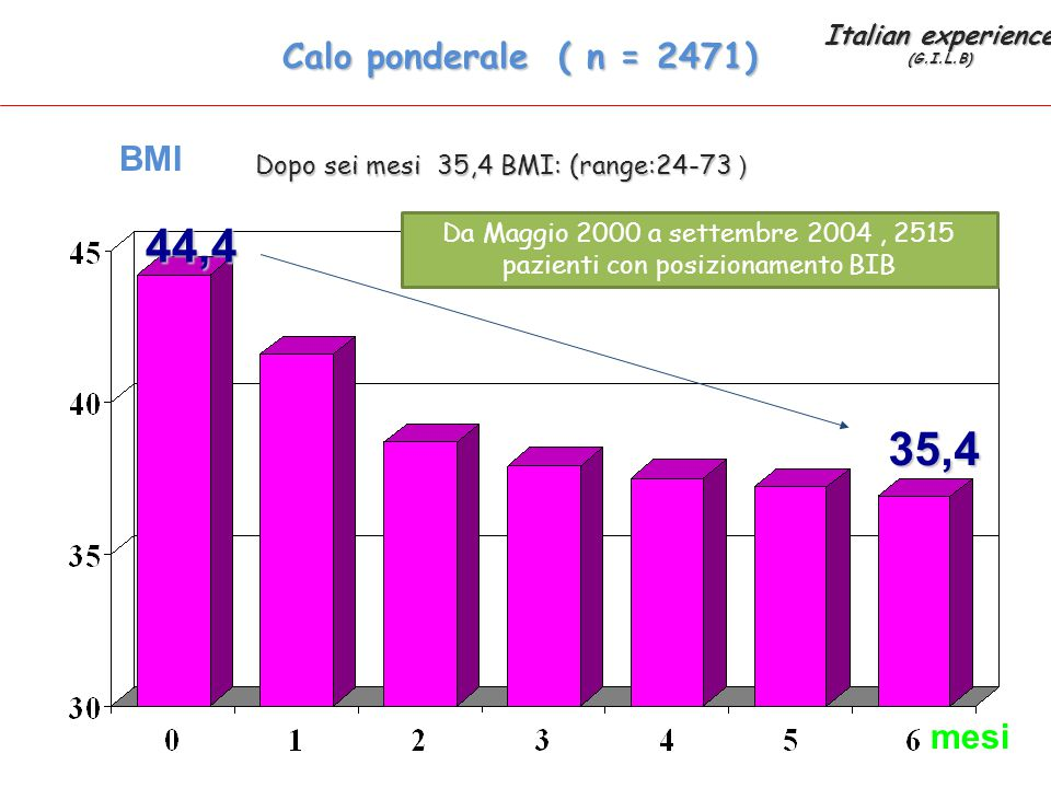 Da Maggio 2000 a settembre 2004 , 2515 pazienti con posizionamento BIB