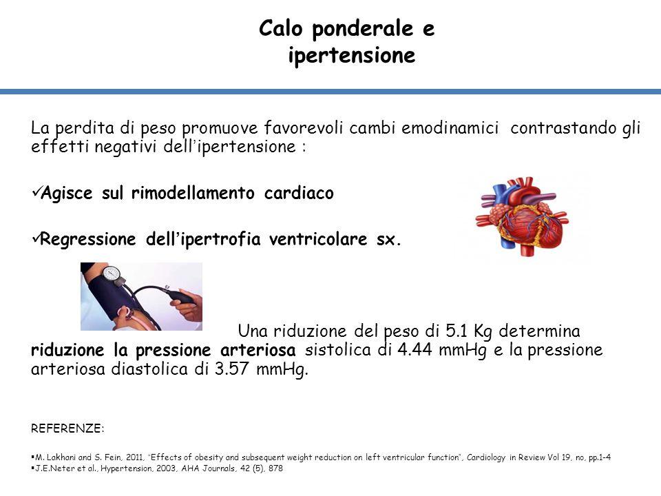 Calo ponderale e ipertensione