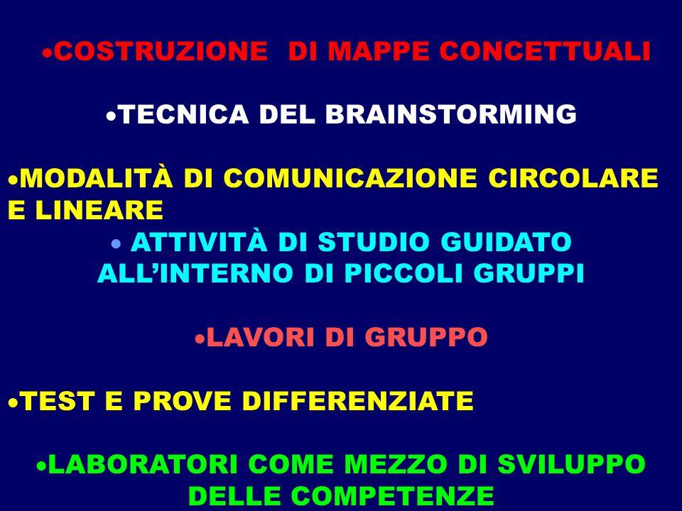 COSTRUZIONE DI MAPPE CONCETTUALI TECNICA DEL BRAINSTORMING