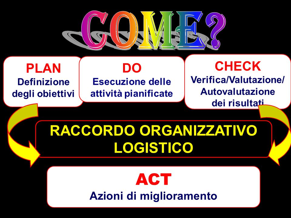COME ACT RACCORDO ORGANIZZATIVO LOGISTICO CHECK PLAN DO