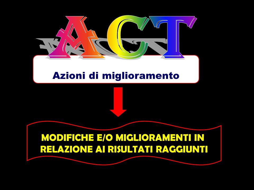 ACT Azioni di miglioramento MODIFICHE E/O MIGLIORAMENTI IN