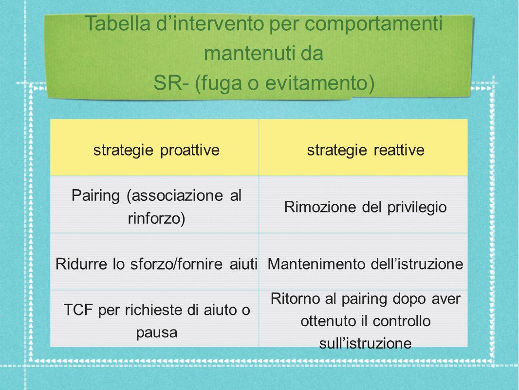 Tabella d'intervento per comportamenti mantenuti da SR- (fuga o evitamento)