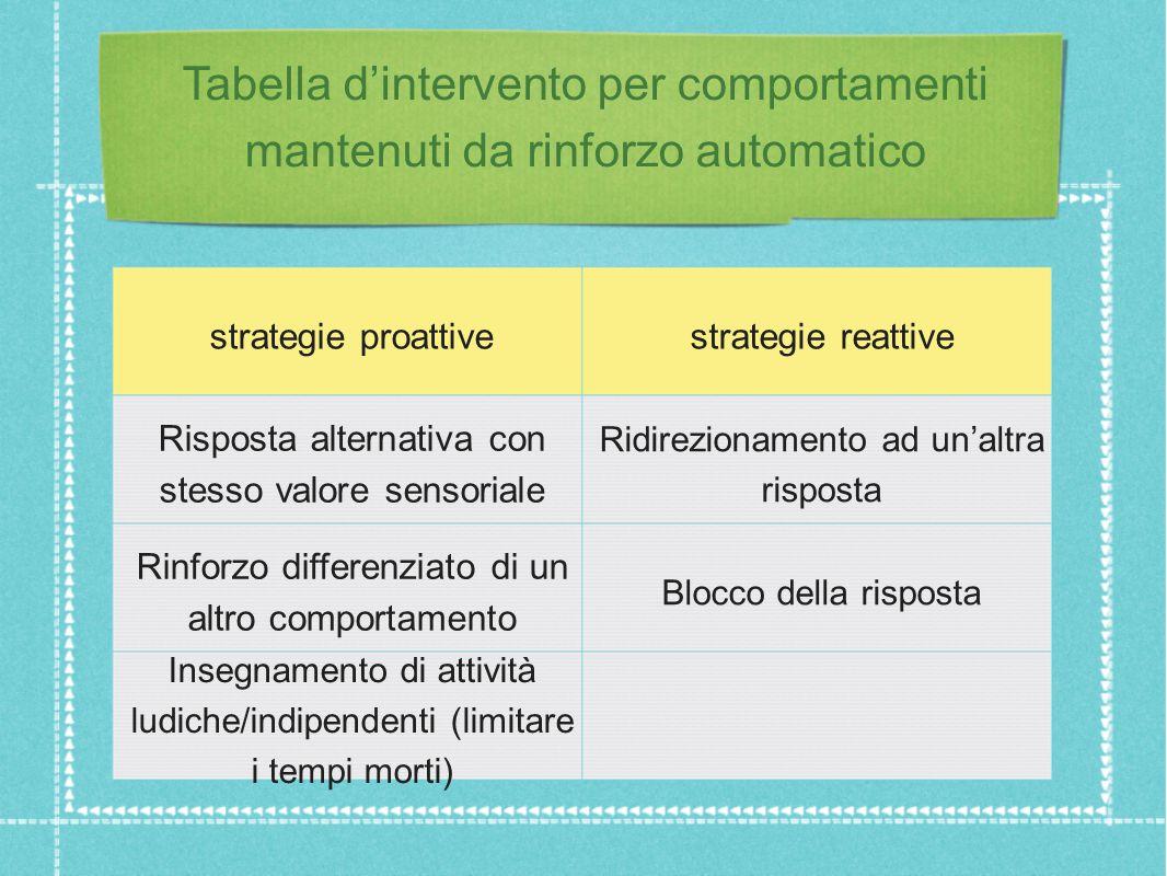 Tabella d'intervento per comportamenti mantenuti da rinforzo automatico