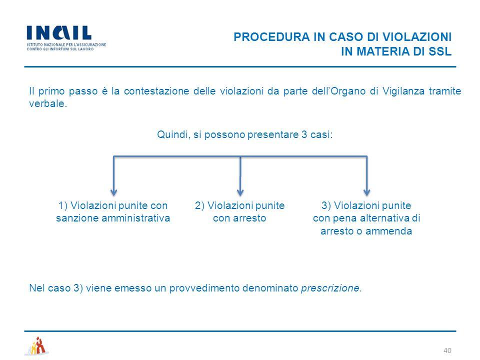 PROCEDURA IN CASO DI VIOLAZIONI IN MATERIA DI SSL