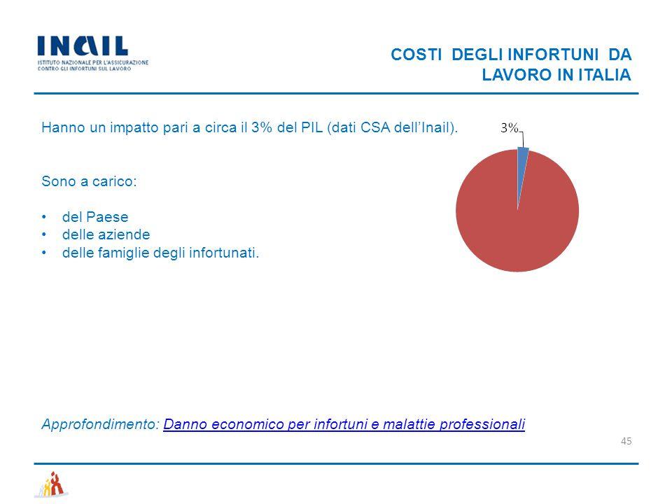 COSTI DEGLI INFORTUNI DA LAVORO IN ITALIA