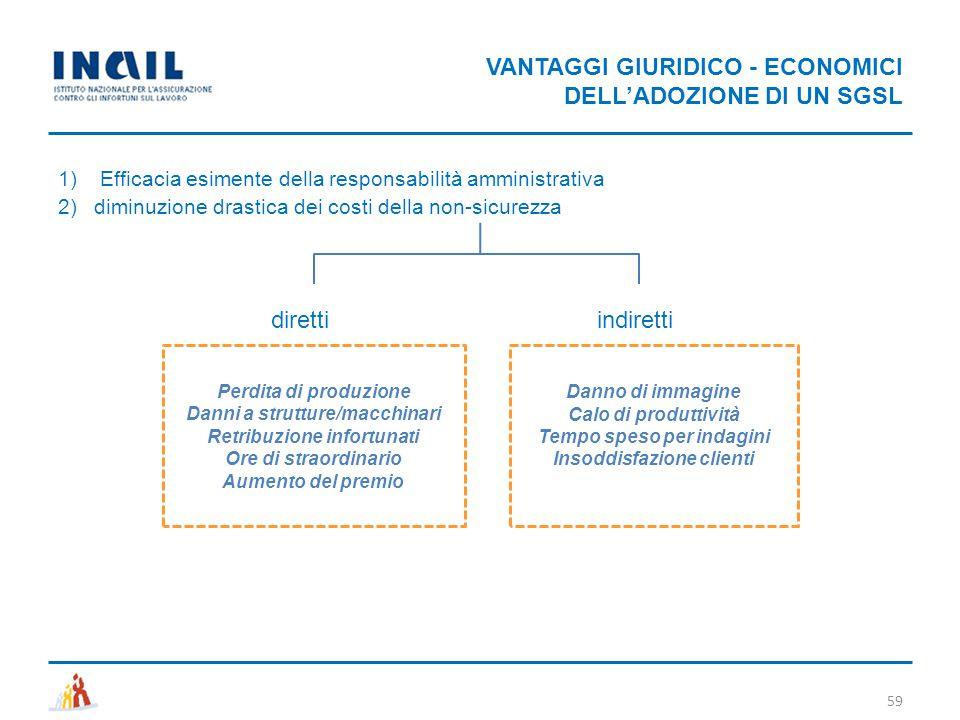 VANTAGGI GIURIDICO - ECONOMICI DELL'ADOZIONE DI UN SGSL