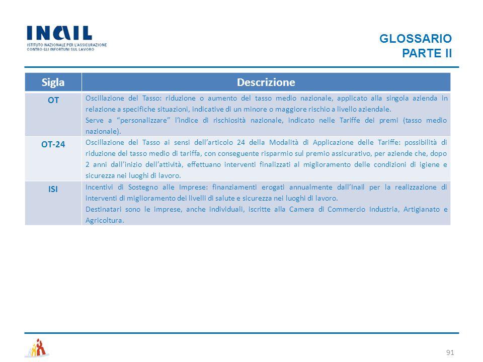 GLOSSARIO PARTE II Sigla Descrizione OT OT-24 ISI