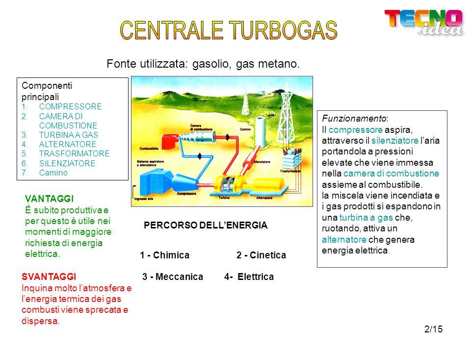 CENTRALE TURBOGAS Fonte utilizzata: gasolio, gas metano. Componenti