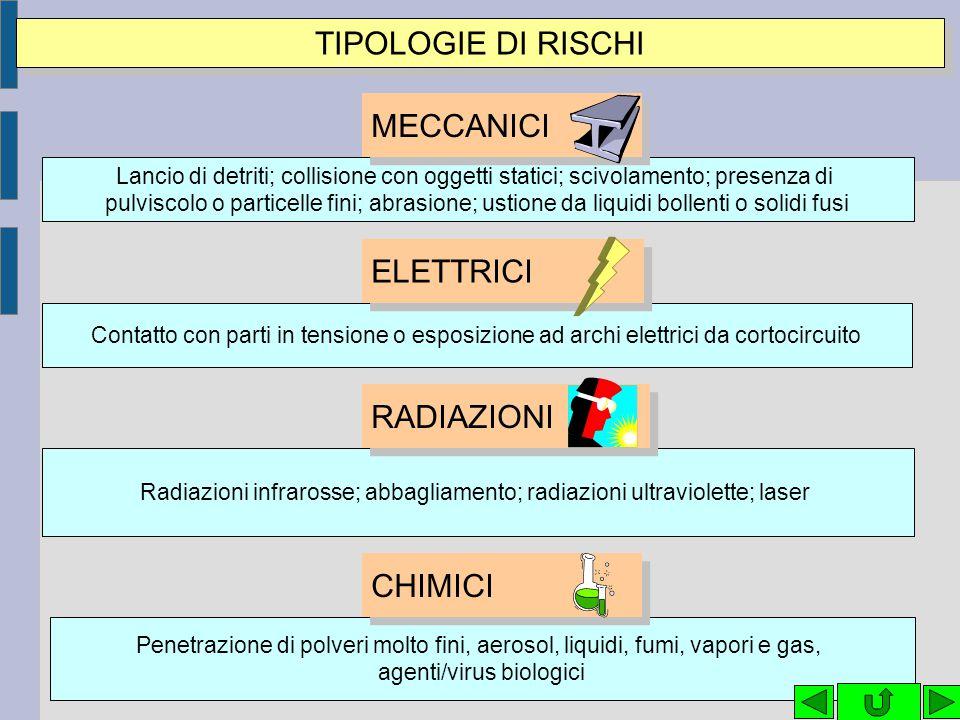 TIPOLOGIE DI RISCHI MECCANICI ELETTRICI RADIAZIONI CHIMICI
