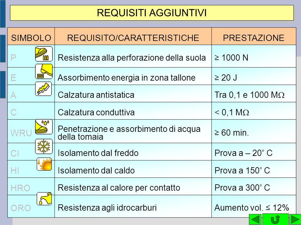REQUISITO/CARATTERISTICHE