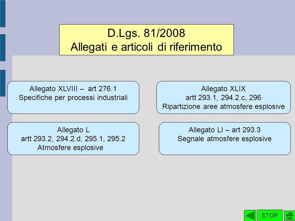Allegati e articoli di riferimento