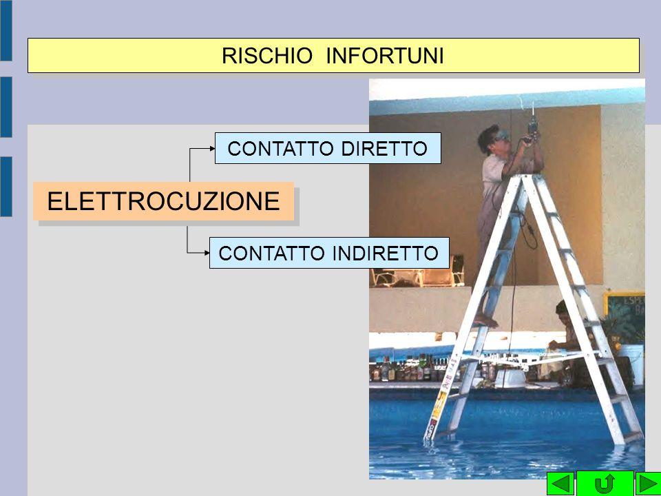 ELETTROCUZIONE RISCHIO INFORTUNI CONTATTO DIRETTO CONTATTO INDIRETTO