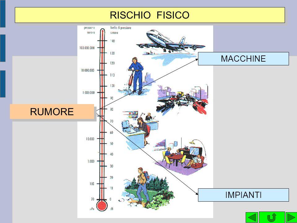 RISCHIO FISICO MACCHINE RUMORE IMPIANTI 34 34