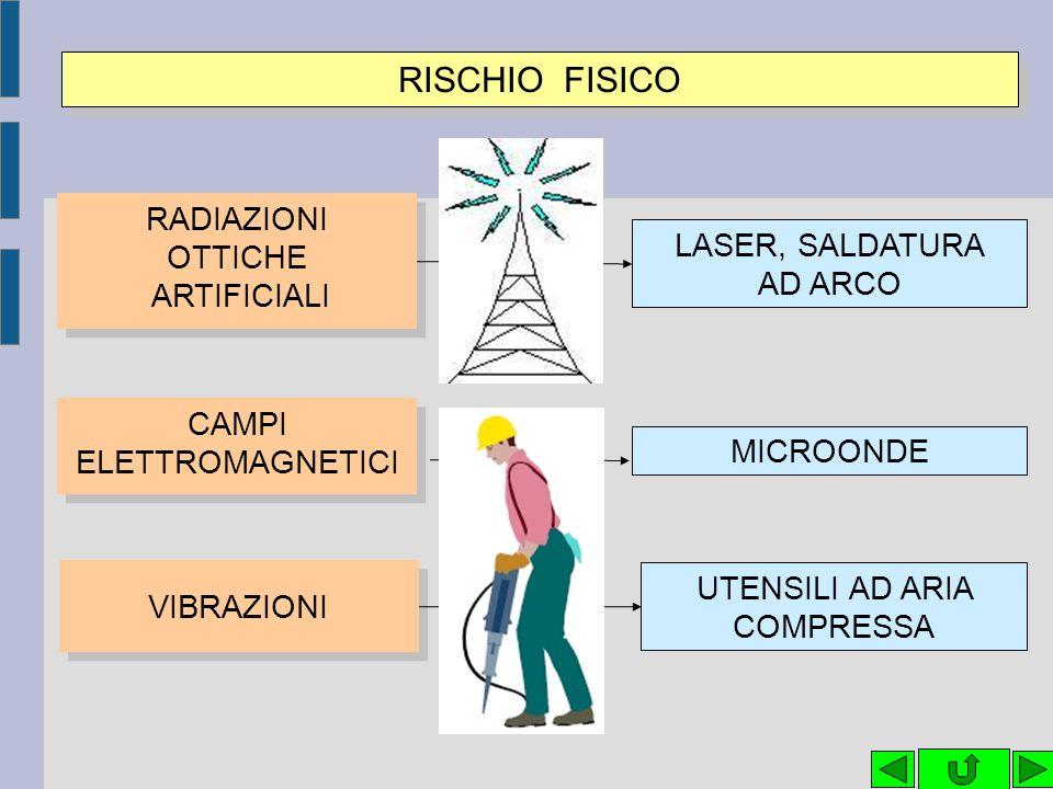 RISCHIO FISICO RADIAZIONI OTTICHE LASER, SALDATURA ARTIFICIALI AD ARCO