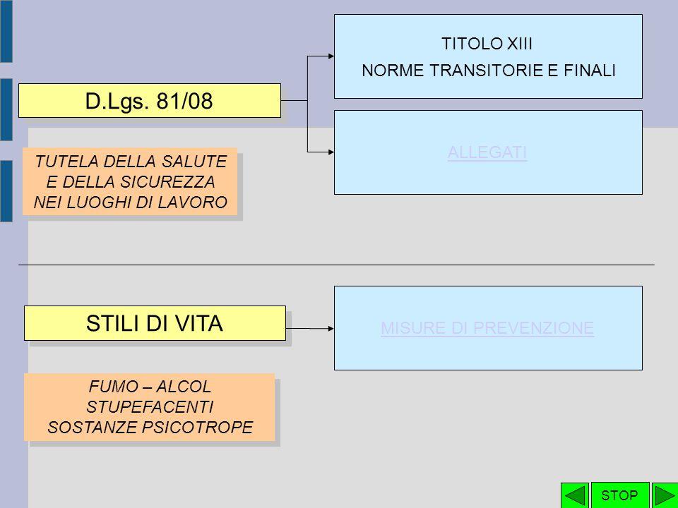 D.Lgs. 81/08 STILI DI VITA TITOLO XIII NORME TRANSITORIE E FINALI