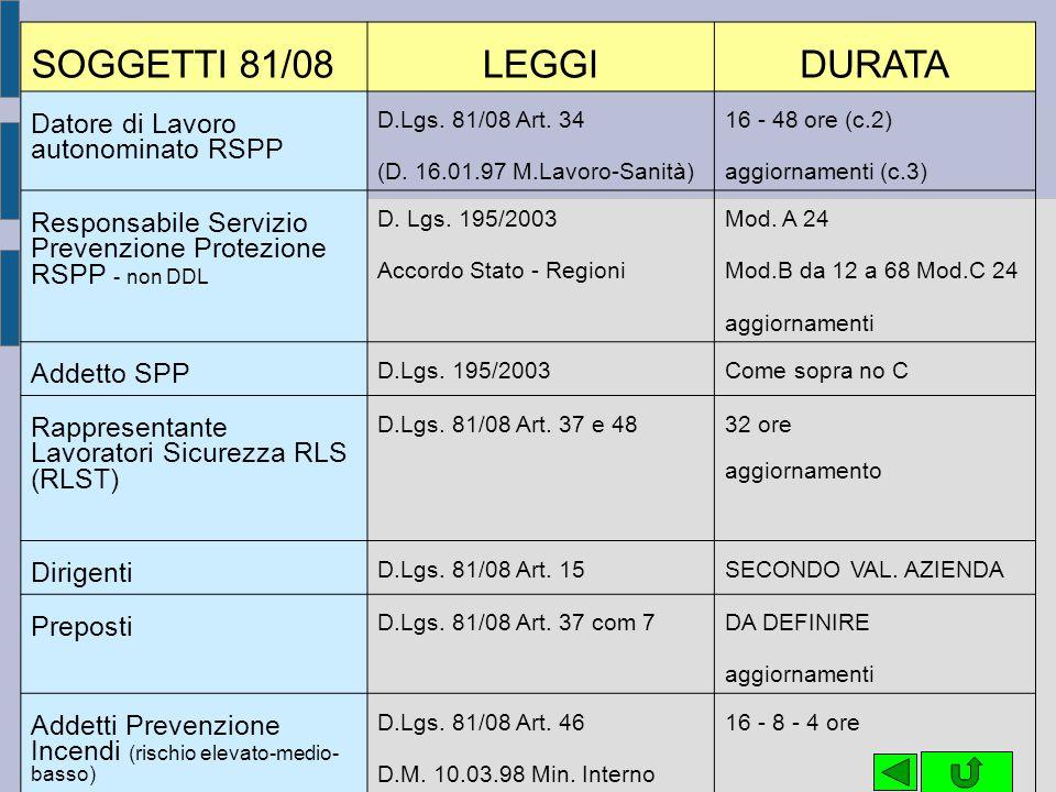 SOGGETTI 81/08 LEGGI DURATA Datore di Lavoro autonominato RSPP