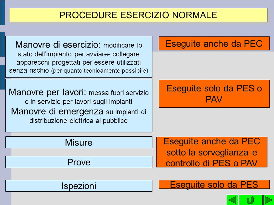 PROCEDURE ESERCIZIO NORMALE
