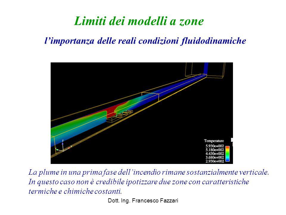 Limiti dei modelli a zone