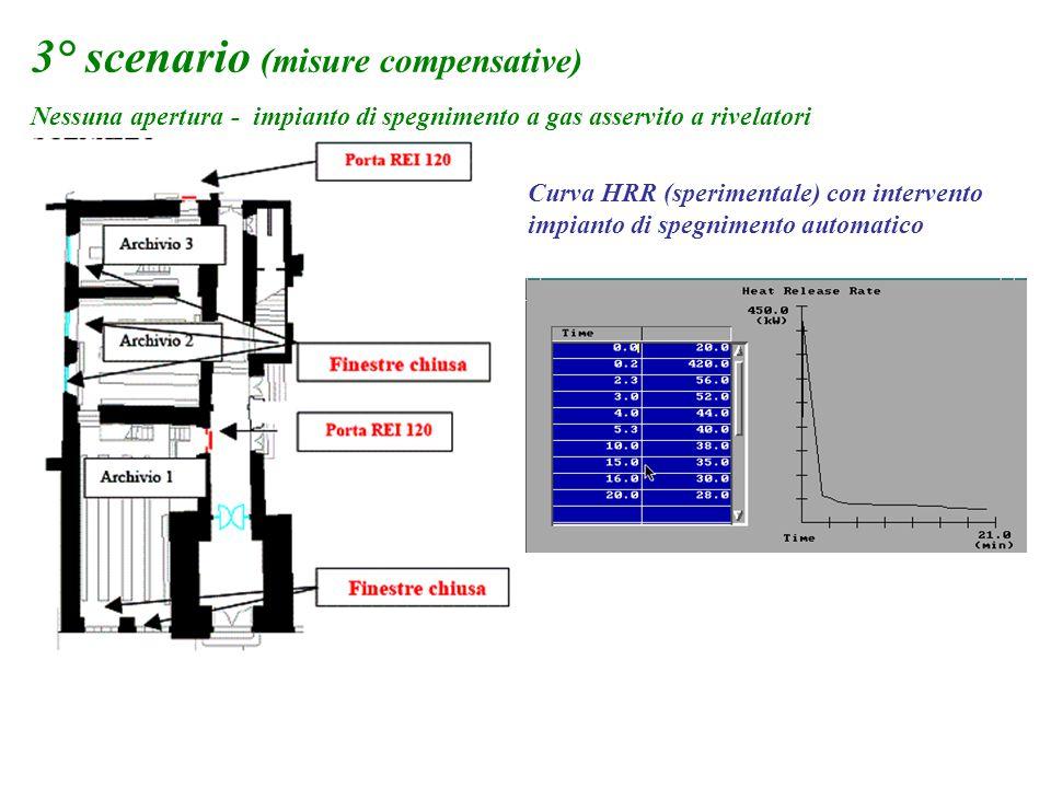 3° scenario (misure compensative)