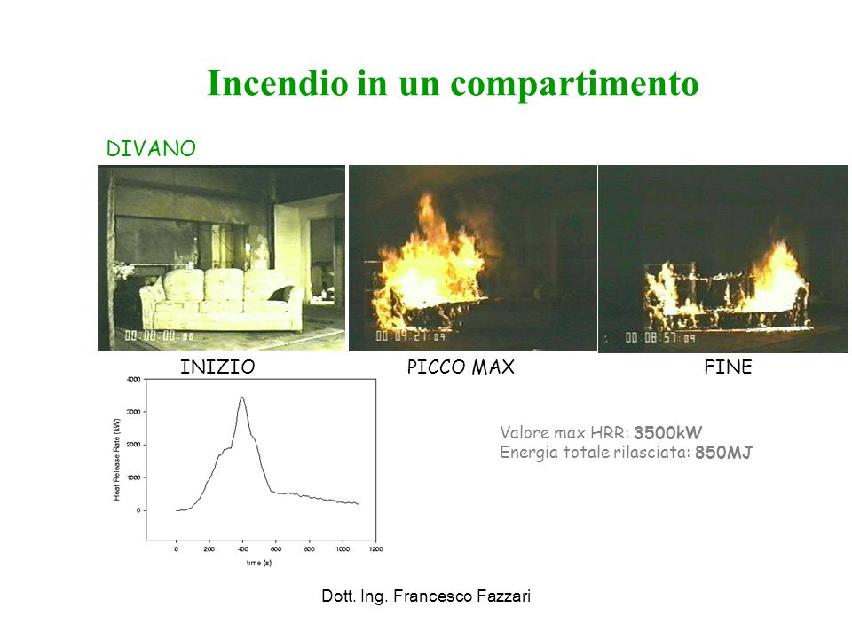 Incendio in un compartimento