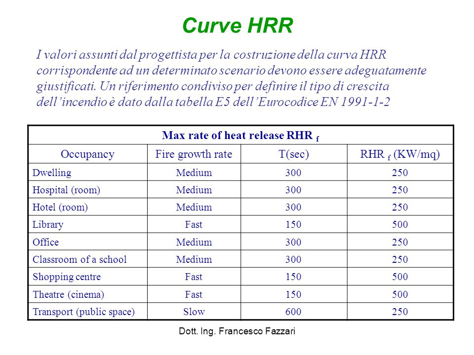 Max rate of heat release RHR f
