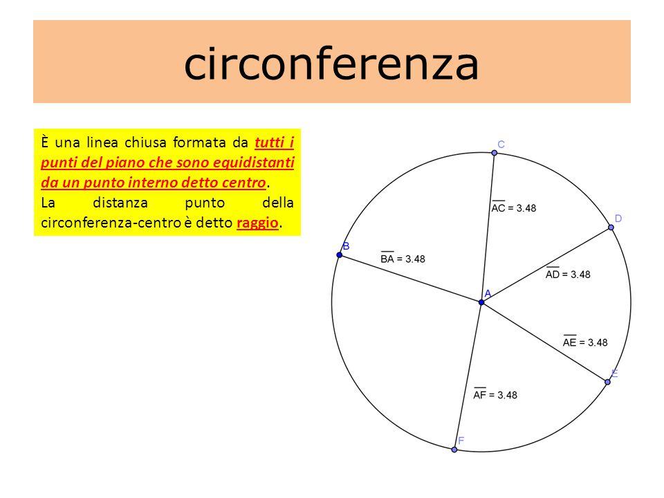 circonferenza È una linea chiusa formata da tutti i punti del piano che sono equidistanti da un punto interno detto centro.