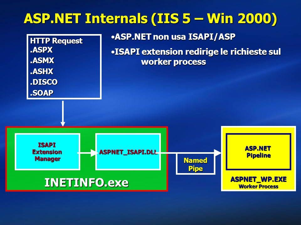 ASP.NET Internals (IIS 5 – Win 2000)