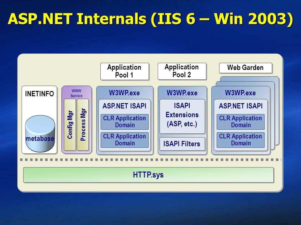 ASP.NET Internals (IIS 6 – Win 2003)