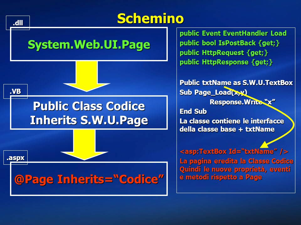 Public Class Codice Inherits S.W.U.Page @Page Inherits= Codice