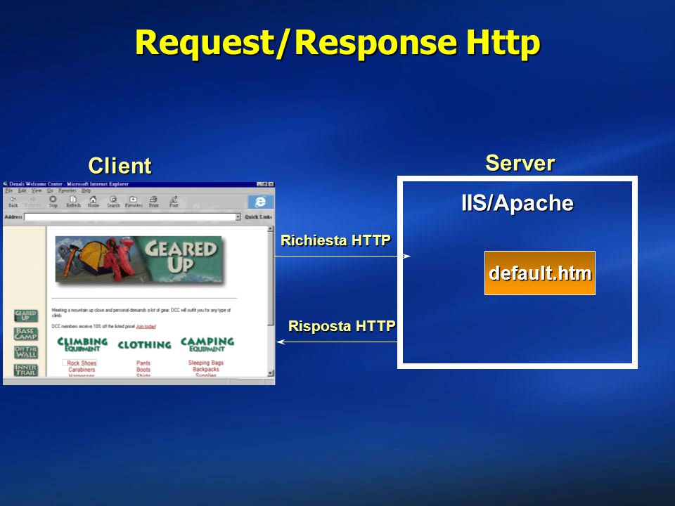 Request/Response Http