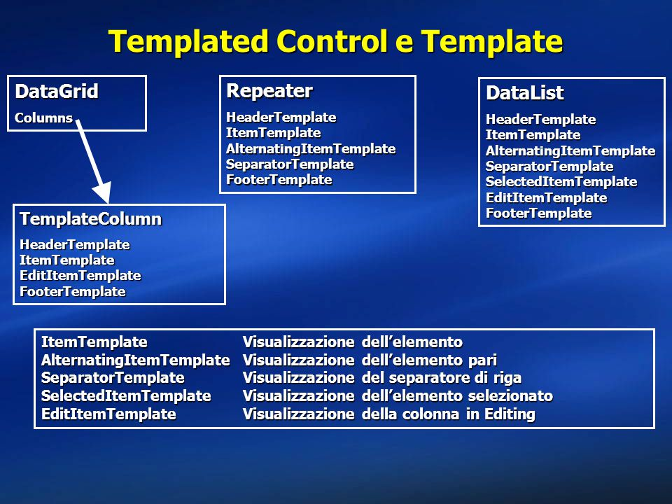 Templated Control e Template