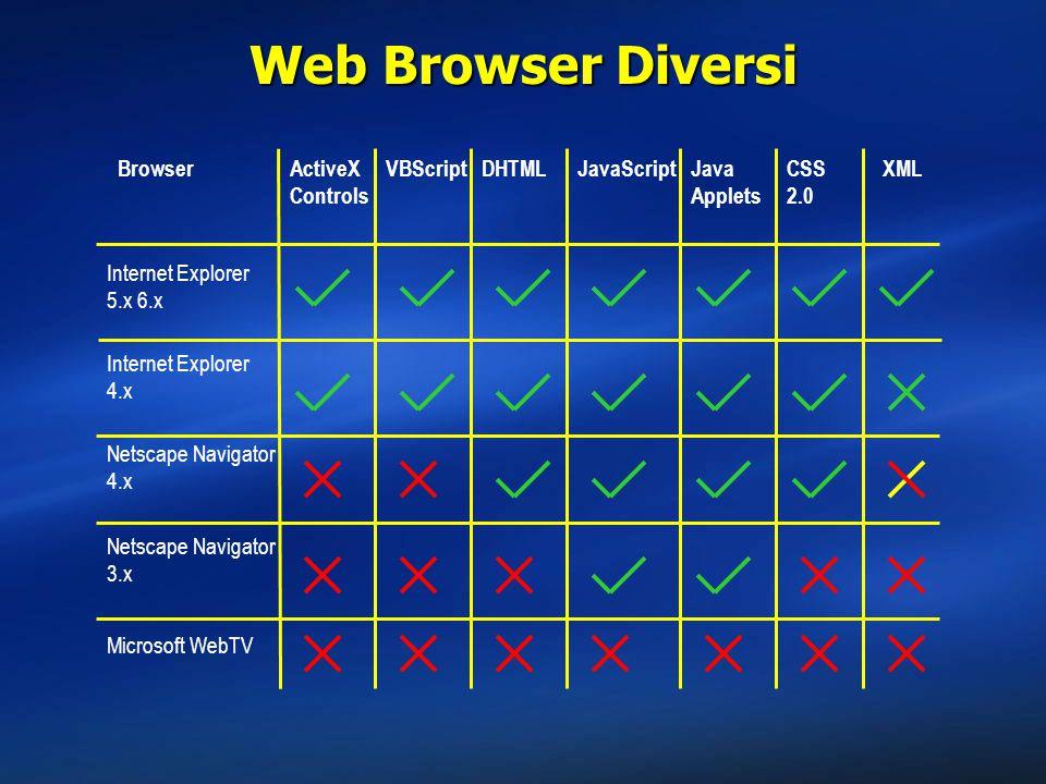 Web Browser Diversi Browser ActiveX Controls VBScript DHTML JavaScript