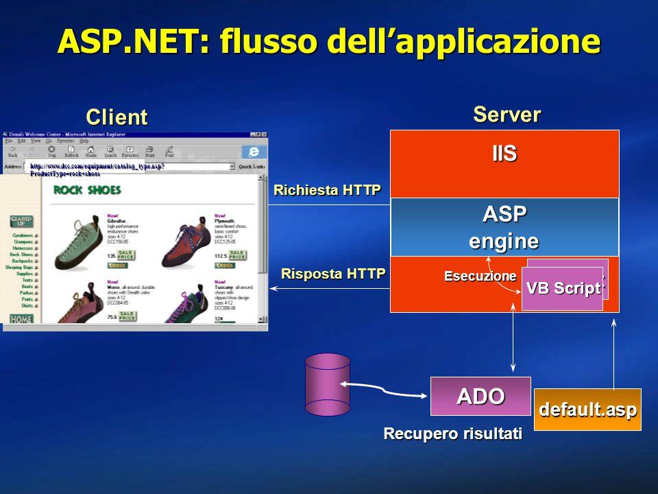 ASP.NET: flusso dell'applicazione