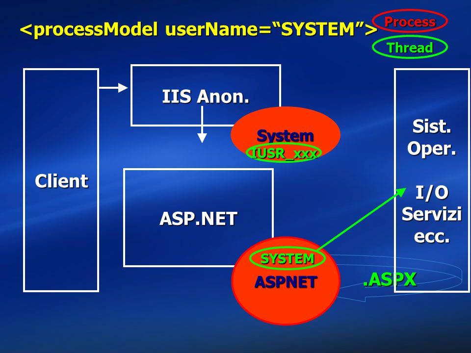 <processModel userName= SYSTEM >