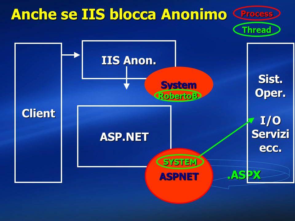 Anche se IIS blocca Anonimo