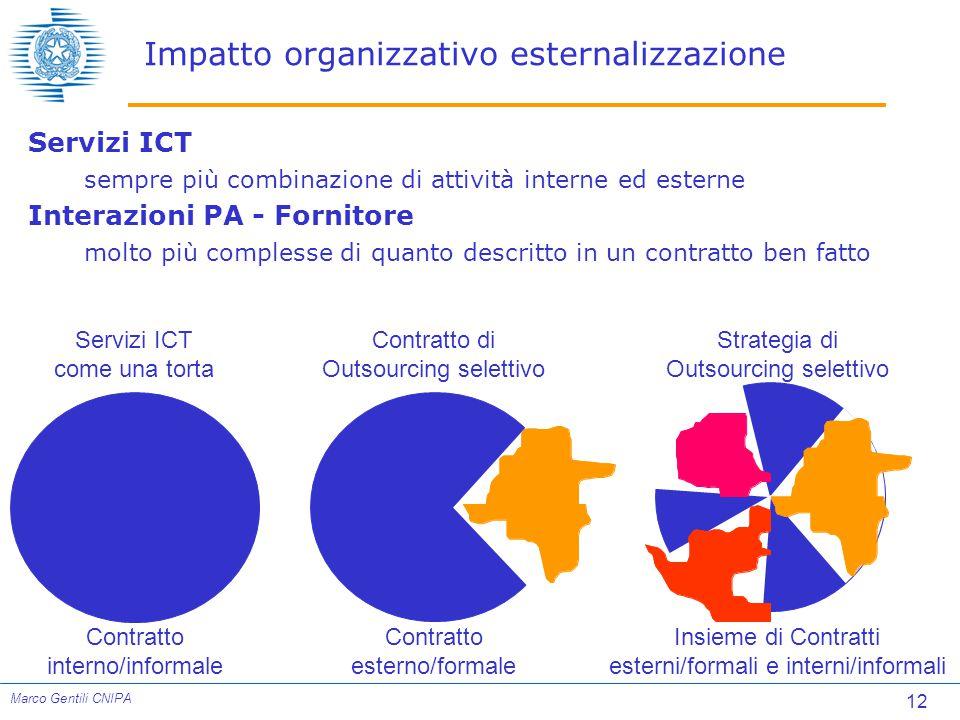 Impatto organizzativo esternalizzazione