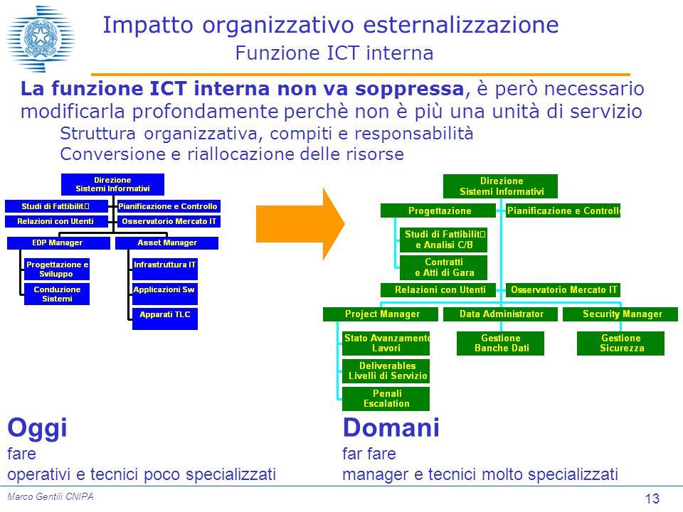 Impatto organizzativo esternalizzazione Funzione ICT interna