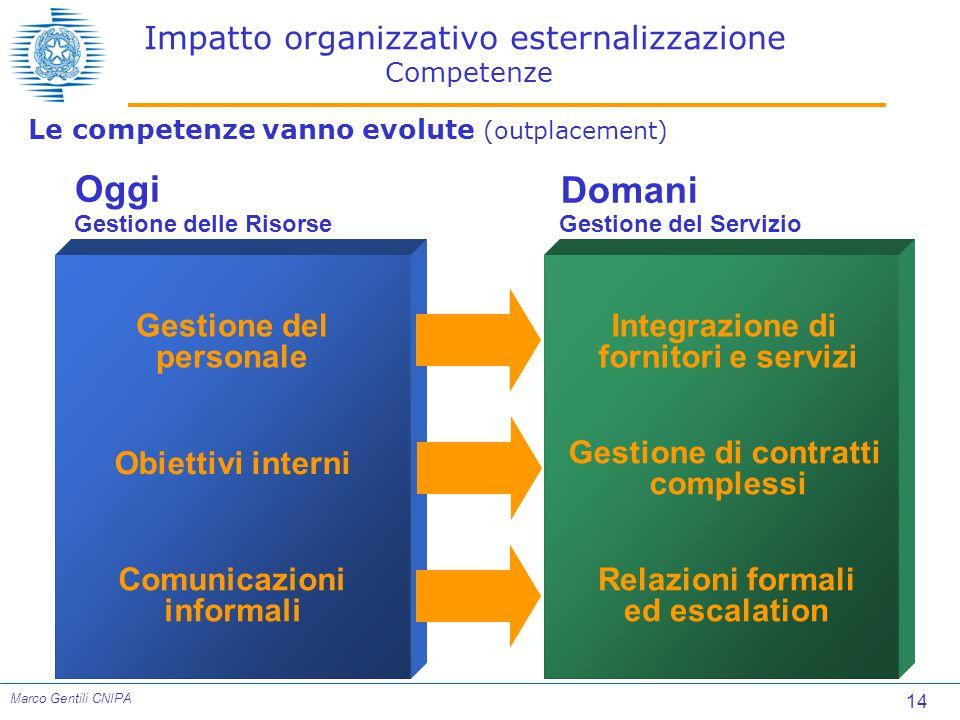 Impatto organizzativo esternalizzazione Competenze