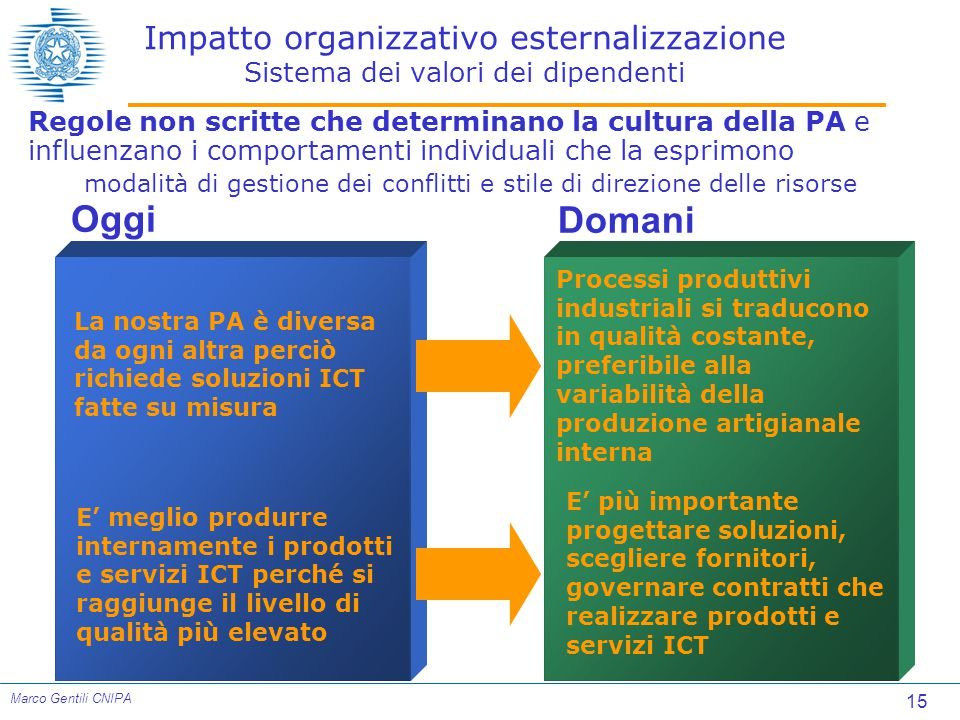 Impatto organizzativo esternalizzazione Sistema dei valori dei dipendenti
