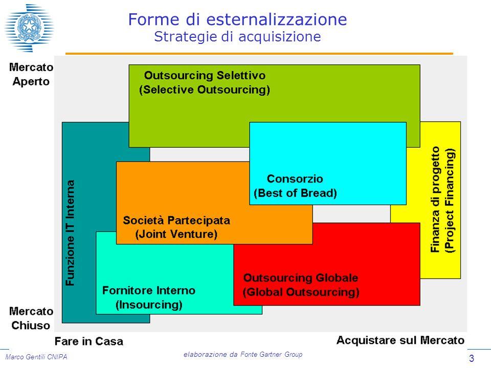 Forme di esternalizzazione Strategie di acquisizione