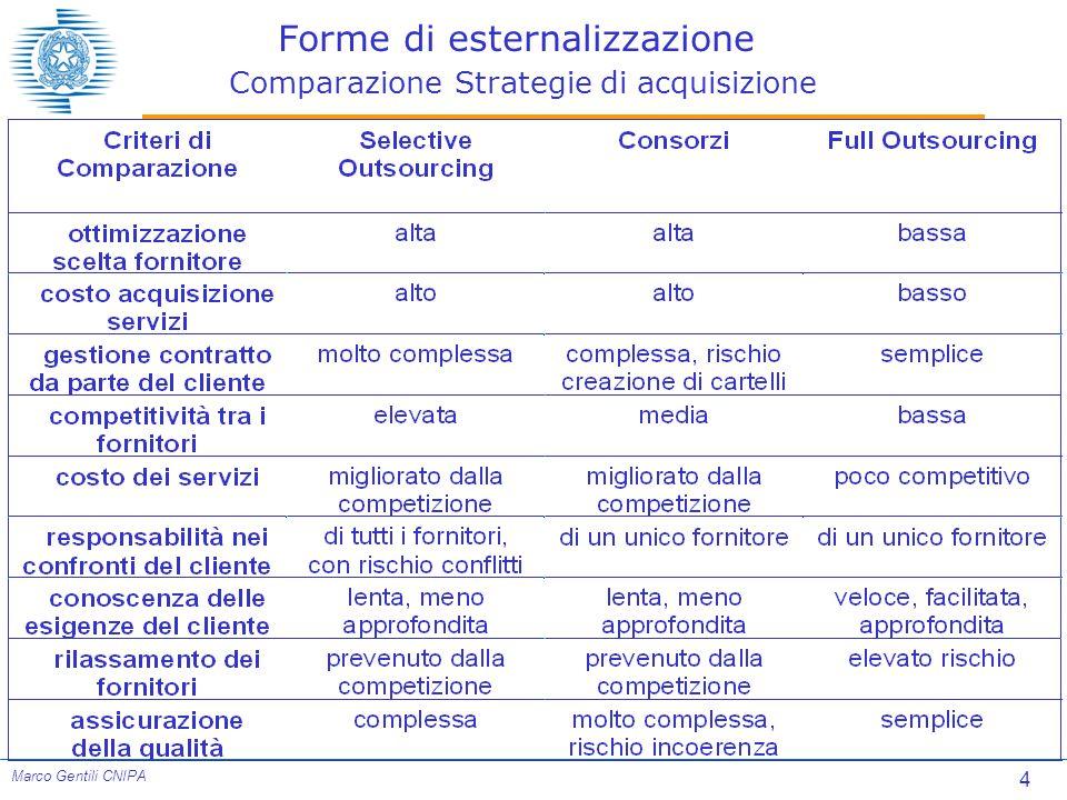 Forme di esternalizzazione Comparazione Strategie di acquisizione