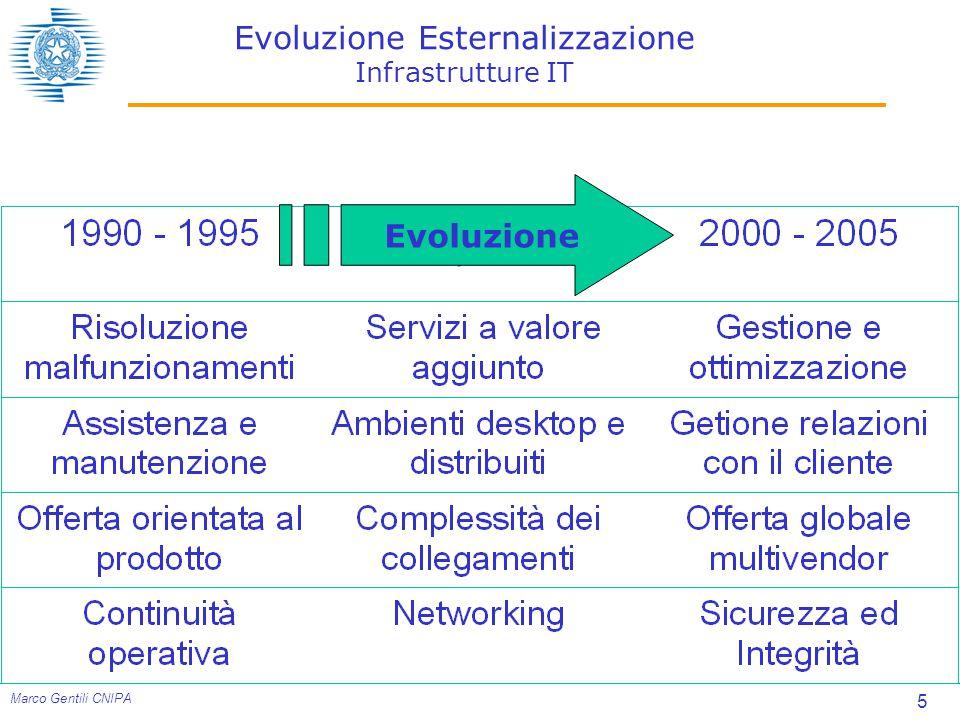 Evoluzione Esternalizzazione Infrastrutture IT