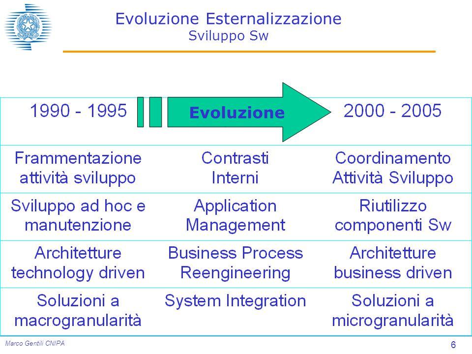 Evoluzione Esternalizzazione Sviluppo Sw
