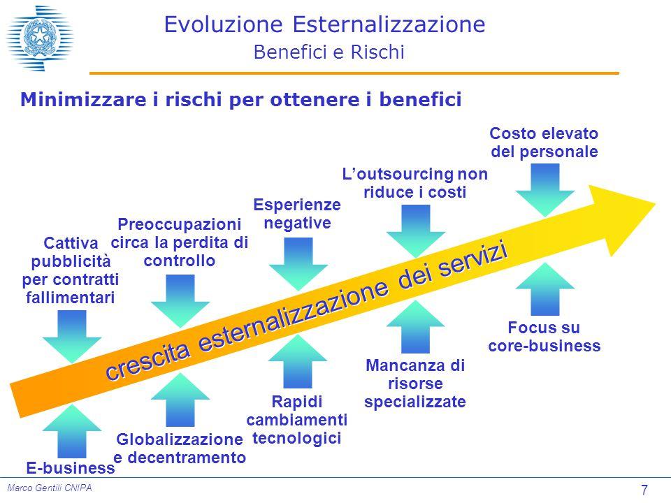 Evoluzione Esternalizzazione Benefici e Rischi