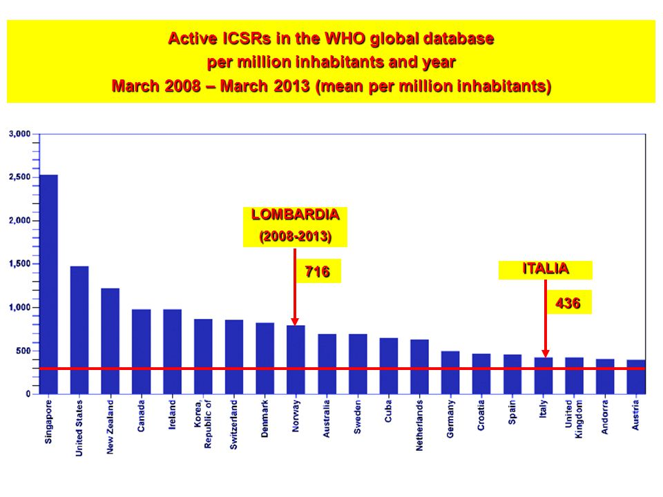 Active ICSRs in the WHO global database per million inhabitants and year March 2008 – March 2013 (mean per million inhabitants)
