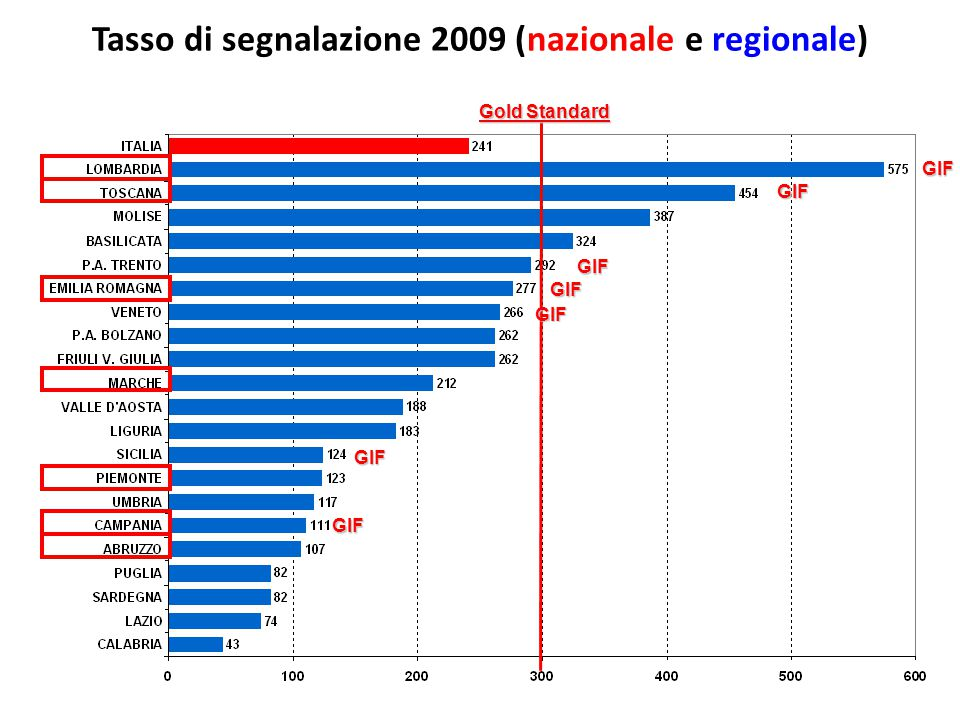 Tasso di segnalazione 2009 (nazionale e regionale)