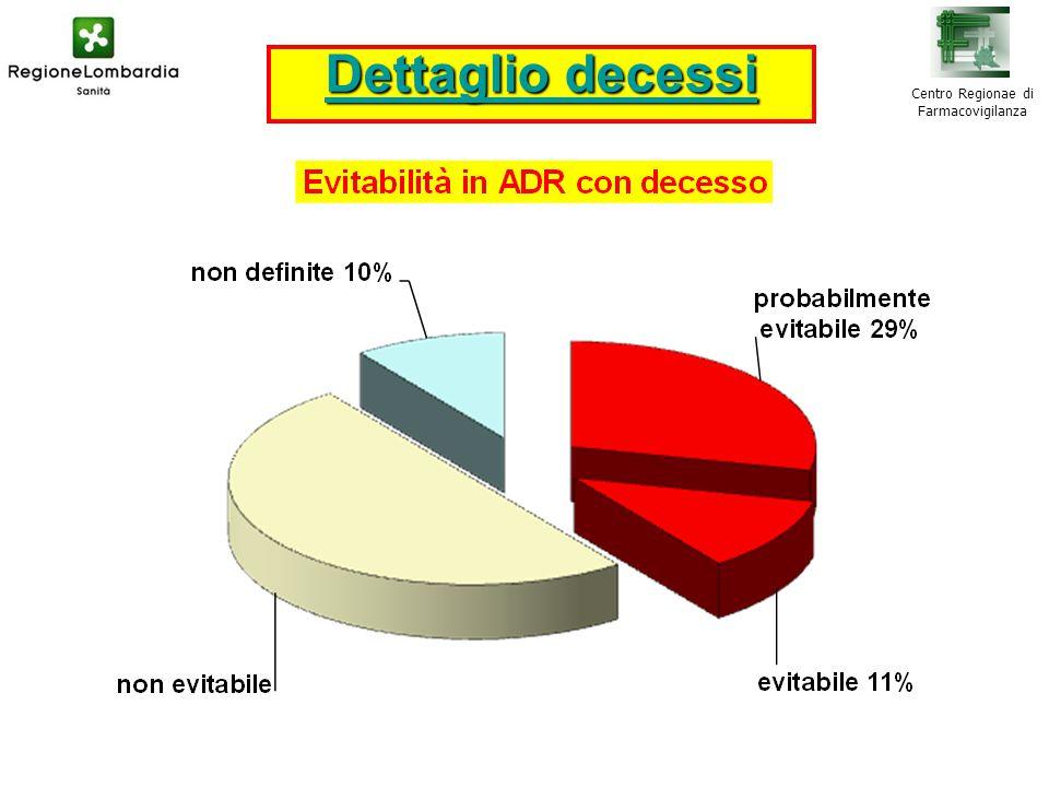 Centro Regionae di Farmacovigilanza