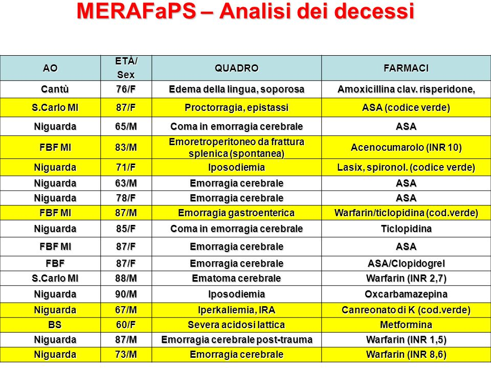 MERAFaPS – Analisi dei decessi
