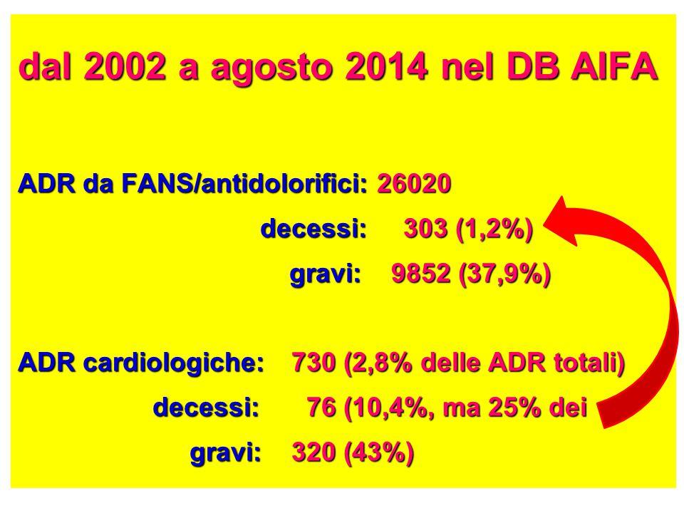 dal 2002 a agosto 2014 nel DB AIFA ADR da FANS/antidolorifici: 26020